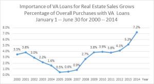 VA Loan Percent