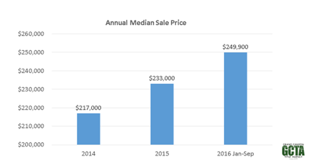 oct-2016-median-sales-price