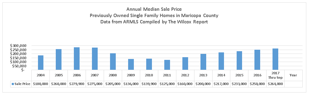2018 projections for the single family homes market single family